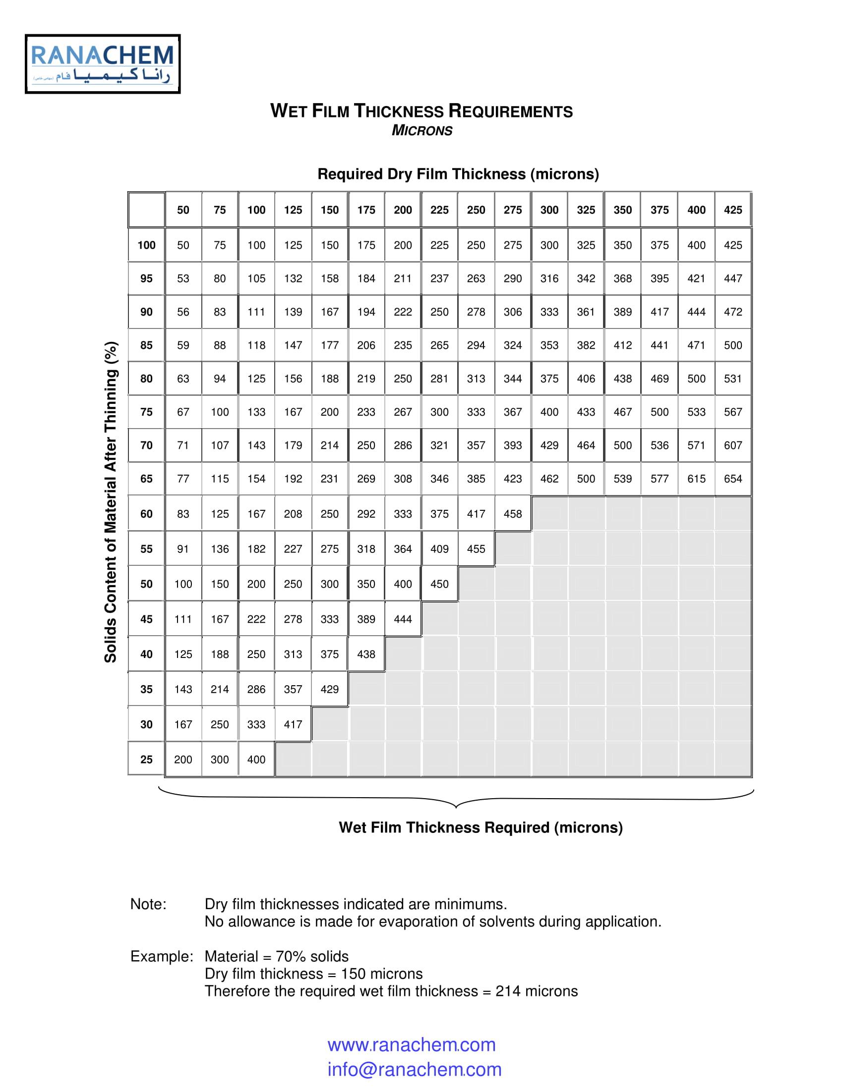 جدول نسبت فیلم تر به خشک